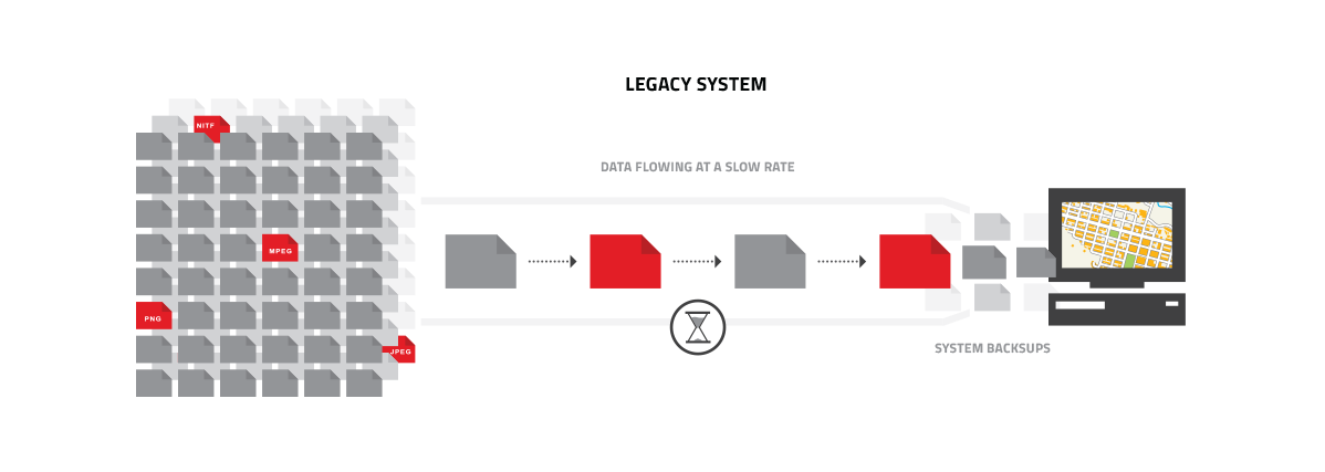 Infographic representing bottlenecks inherent in legacy systems