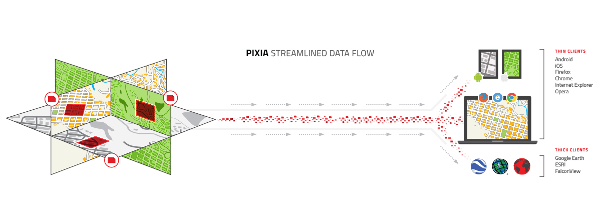Infographic representing PIXIA's streamlined data flow